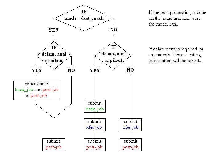 flux diagram for postpro jobs : flux diagram - findchart.co